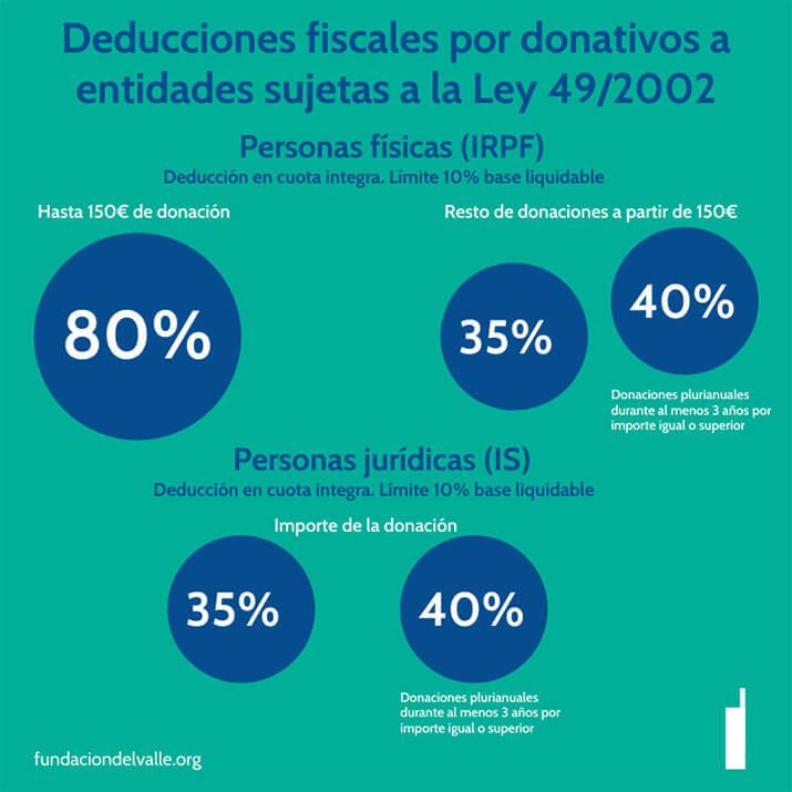 Grafico Deducciones Fiscales FDV
