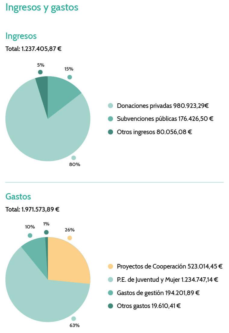 FdV-2019-Ingresos-Gastos